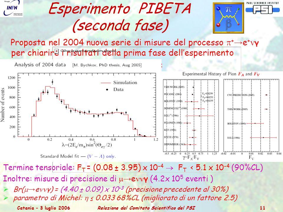 Catania – 3 luglio 2006Relazione dal Comitato Scientifico del PSI 11 Esperimento PIBETA (seconda fase) Proposta nel 2004 nuova serie di misure del processo  + → e + γ per chiarire i risultati della prima fase dell'esperimento Risultati della analisi dei dati del 2004: Termine tensoriale: F T = (0.08 ± 3.95) x 10 -4  F T < 5.1 x 10 -4 (90%CL) Inoltre: misure di precisione di  → e γ (4.2x 10 5 eventi )  Br(  → e γ) = (4.40 ± 0.09) x 10 -3 (precisione precedente al 30%)  parametro di Michel:  ≤ 0.033 68%CL (migliorato di un fattore 2.5)
