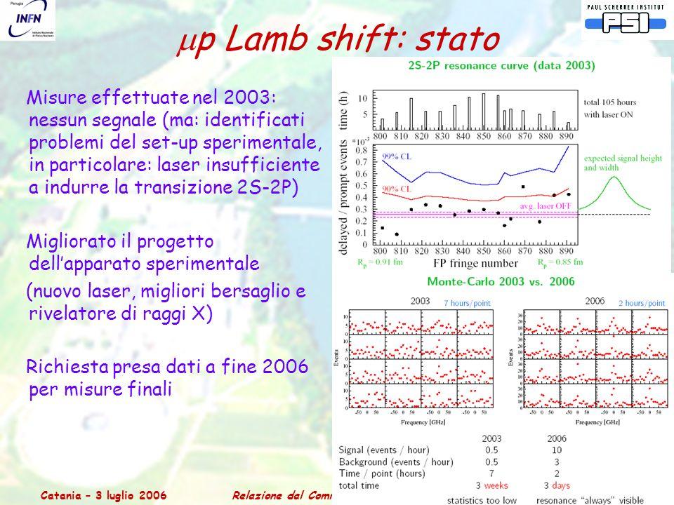 Catania – 3 luglio 2006Relazione dal Comitato Scientifico del PSI 18  p Lamb shift: stato Misure effettuate nel 2003: nessun segnale (ma: identificati problemi del set-up sperimentale, in particolare: laser insufficiente a indurre la transizione 2S-2P) Migliorato il progetto dell'apparato sperimentale (nuovo laser, migliori bersaglio e rivelatore di raggi X) Richiesta presa dati a fine 2006 per misure finali