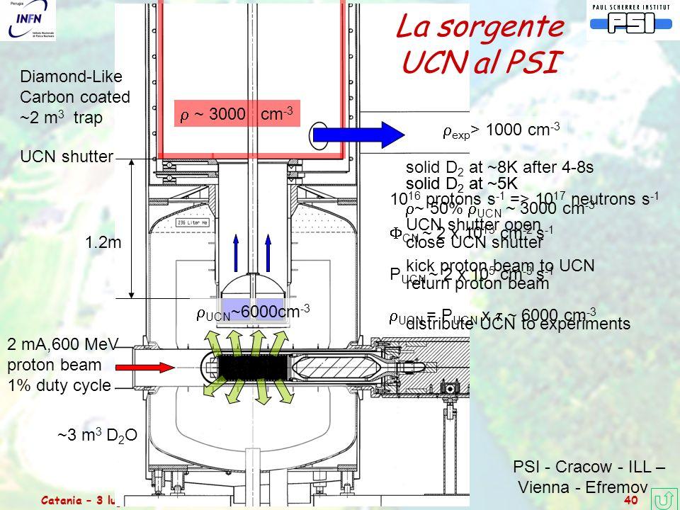 Catania – 3 luglio 2006Relazione dal Comitato Scientifico del PSI 40 La sorgente UCN al PSI Diamond-Like Carbon coated ~2 m 3 trap 2 mA,600 MeV proton beam 1% duty cycle ~3 m 3 D 2 O 1.2m solid D 2 at ~5K UCN shutter open kick proton beam to UCN 10 16 protons s -1 => 10 17 neutrons s -1  CN ~ 2 x 10 13 cm -2 s -1 P UCN ~ 2 x 10 5 cm -3 s -1  UCN = P UCN x  ~ 6000 cm -3 solid D 2 at ~8K after 4-8s  ~ 50%  UCN ~ 3000 cm -3 close UCN shutter return proton beam distribute UCN to experiments  UCN ~6000cm -3  ~ 3000 cm -3  exp > 1000 cm -3 UCN shutter solid D 2 at ~5K PSI - Cracow - ILL – Vienna - Efremov