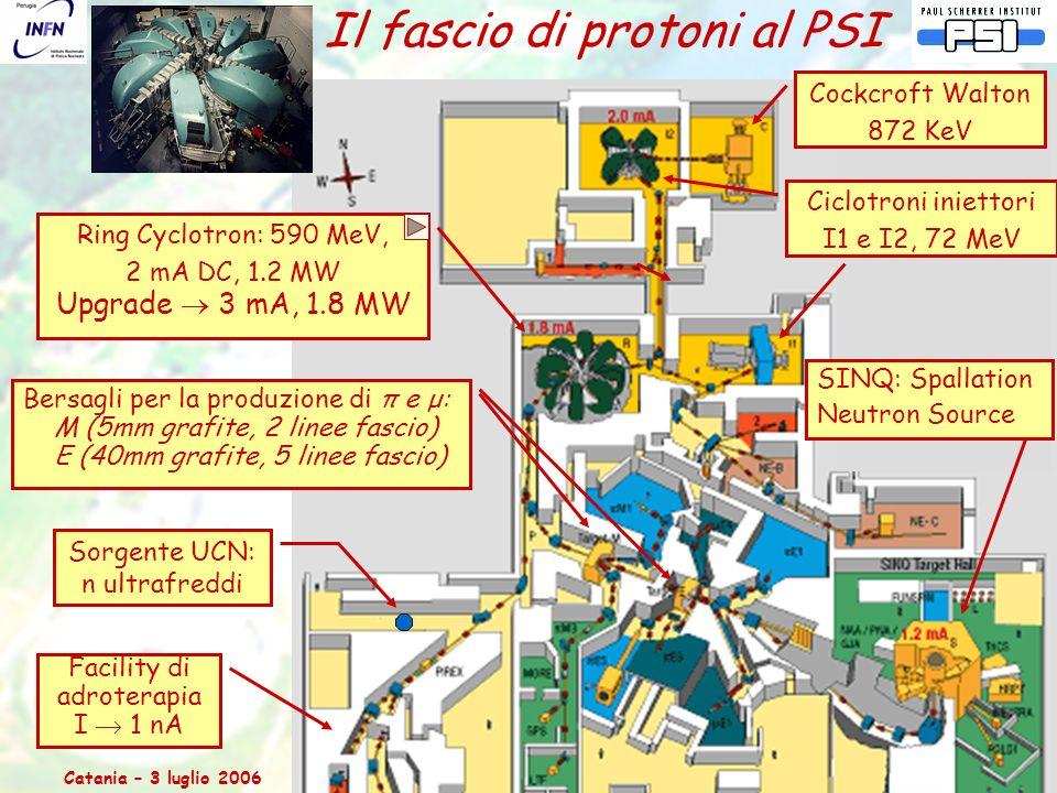 Catania – 3 luglio 2006Relazione dal Comitato Scientifico del PSI 6 Il fascio di protoni al PSI Ring Cyclotron: 590 MeV, 2 mA DC, 1.2 MW Upgrade  3 mA, 1.8 MW Cockcroft Walton 872 KeV Facility di adroterapia I  1 nA Ciclotroni iniettori I1 e I2, 72 MeV Bersagli per la produzione di π e μ: M (5mm grafite, 2 linee fascio) E (40mm grafite, 5 linee fascio) Sorgente UCN: n ultrafreddi SINQ: Spallation Neutron Source