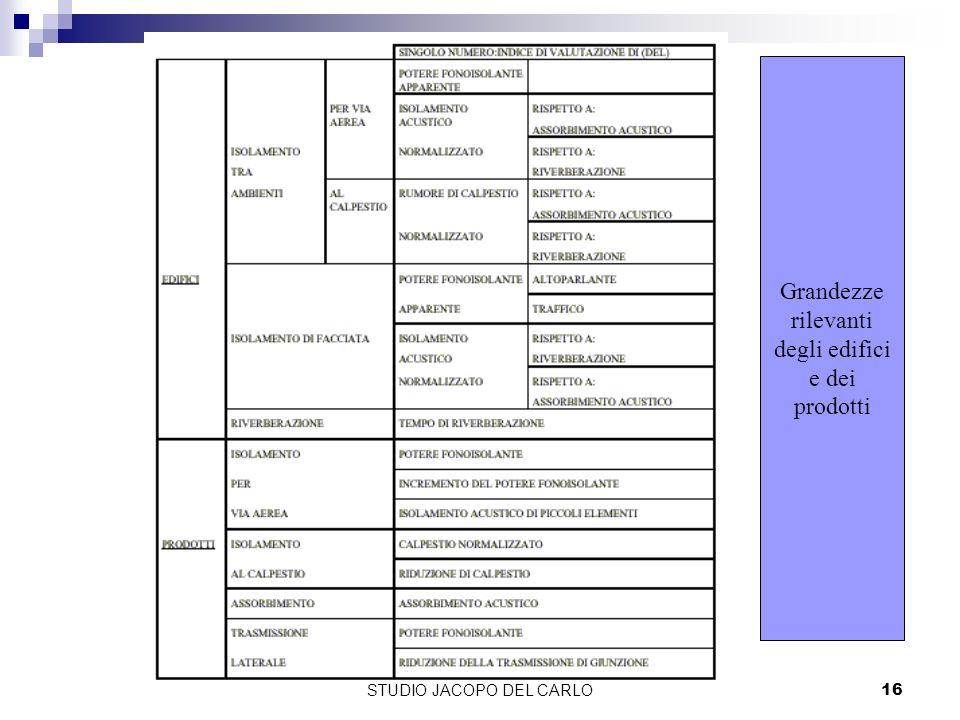 STUDIO JACOPO DEL CARLO16 Grandezze rilevanti degli edifici e dei prodotti
