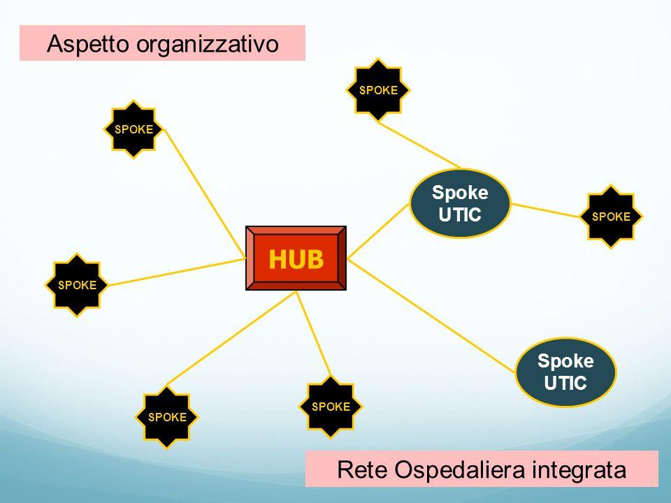 Aspetto organizzativo HUB SPOKE Spoke UTIC Spoke UTIC Rete Ospedaliera integrata