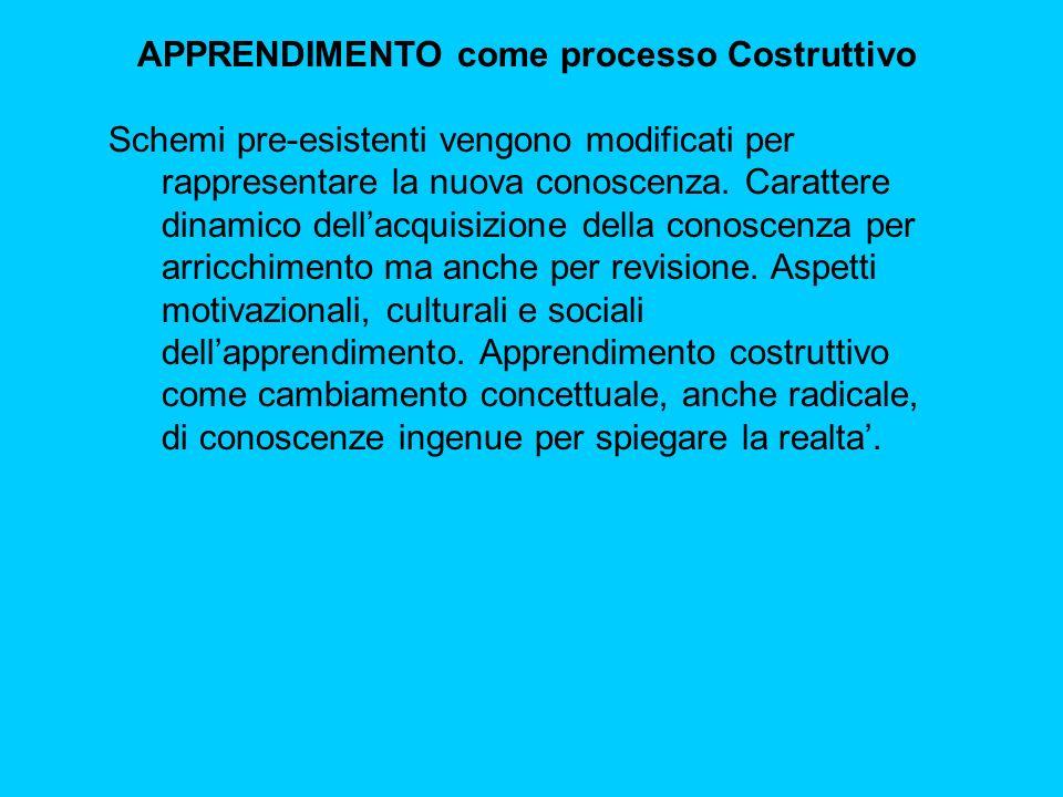 APPRENDIMENTO come processo Costruttivo Schemi pre-esistenti vengono modificati per rappresentare la nuova conoscenza.