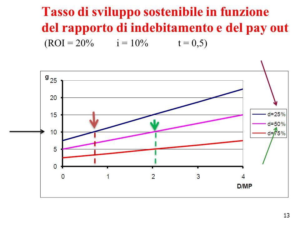 13 Tasso di sviluppo sostenibile in funzione del rapporto di indebitamento e del pay out (ROI = 20% i = 10% t = 0,5)