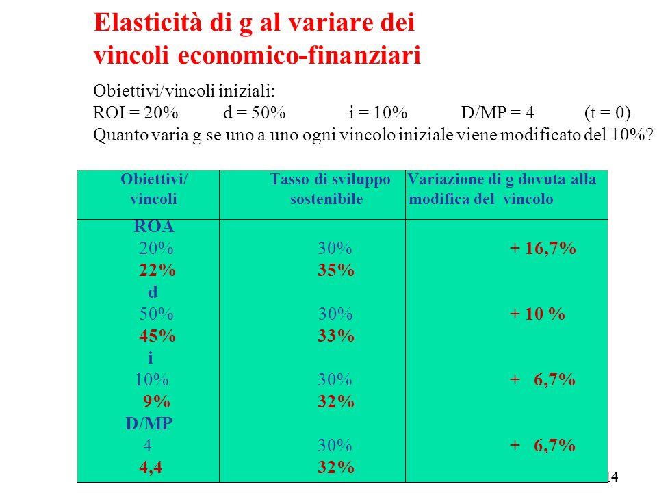 14 Elasticità di g al variare dei vincoli economico-finanziari Obiettivi/vincoli iniziali: ROI = 20% d = 50% i = 10% D/MP = 4 (t = 0) Quanto varia g s