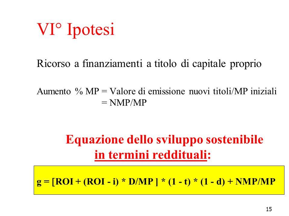 15 VI° Ipotesi Ricorso a finanziamenti a titolo di capitale proprio Aumento % MP = Valore di emissione nuovi titoli/MP iniziali = NMP/MP Equazione del