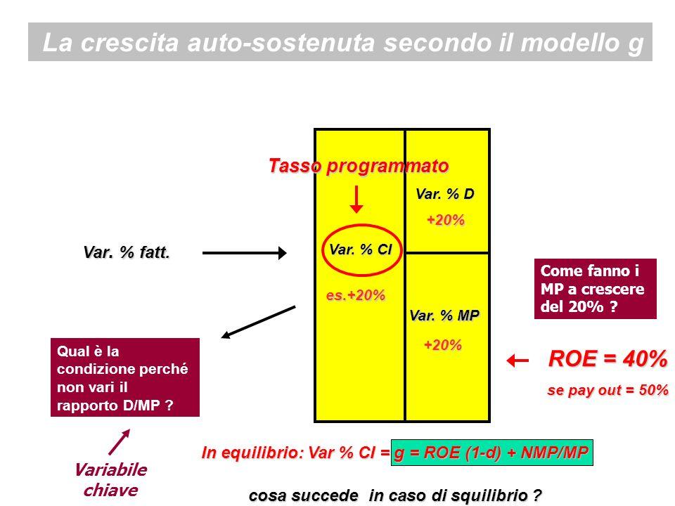 Var. % fatt. Var. % CI Var. % D Var. % MP es.+20% +20% +20% ROE = 40% se pay out = 50% La crescita auto-sostenuta secondo il modello g In equilibrio: