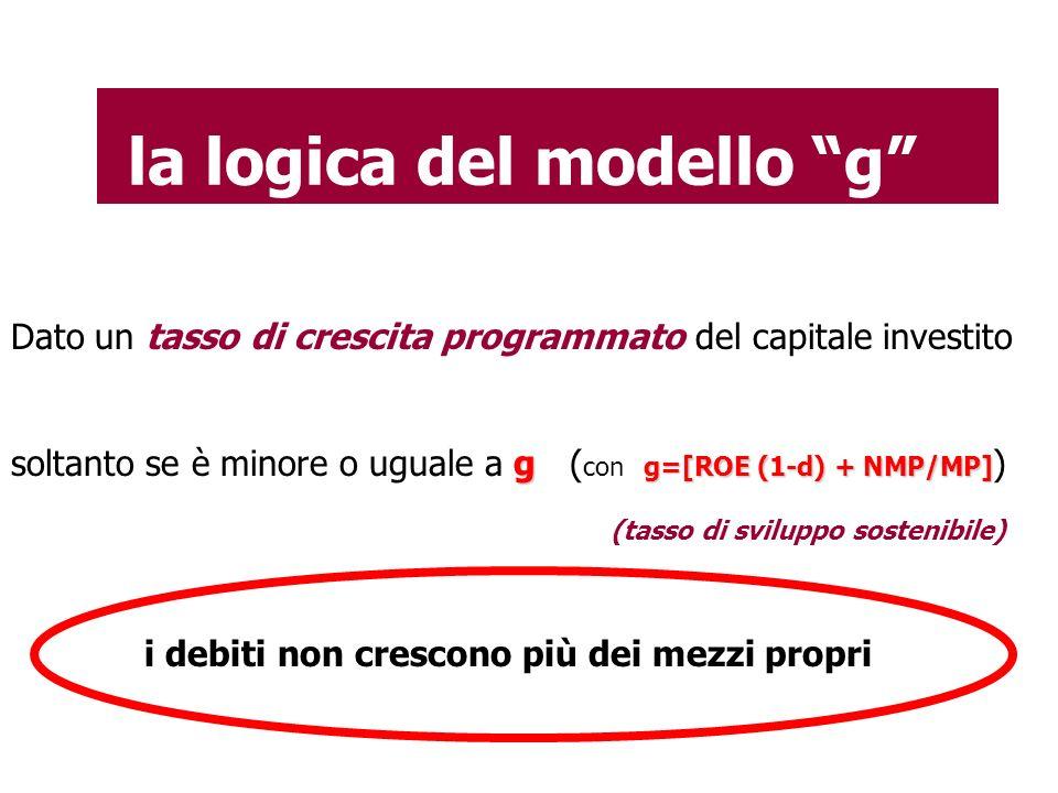 """la logica del modello """"g"""" Dato un tasso di crescita programmato del capitale investito g g=[ROE (1-d) + NMP/MP] soltanto se è minore o uguale a g ( co"""
