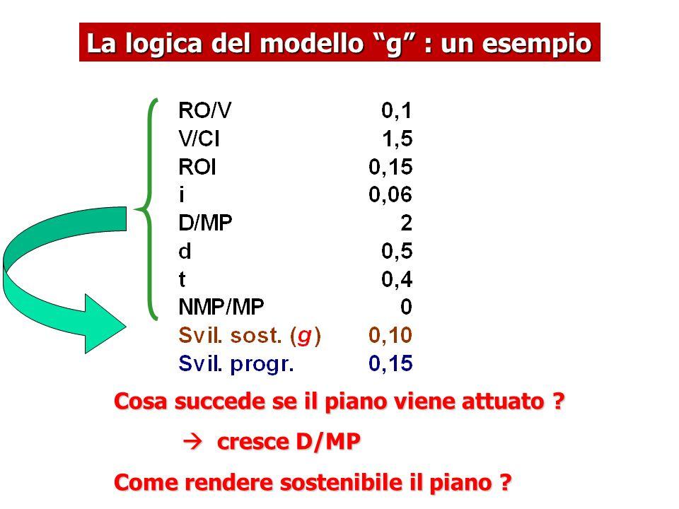 """La logica del modello """"g"""" : un esempio Cosa succede se il piano viene attuato ?  cresce D/MP Come rendere sostenibile il piano ?"""
