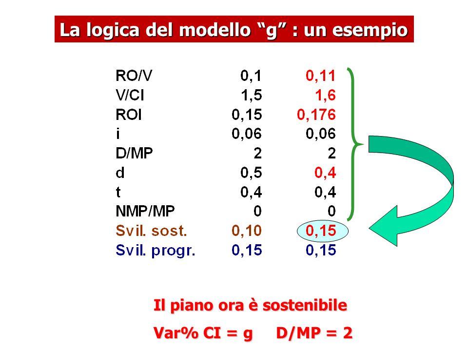 """La logica del modello """"g"""" : un esempio Il piano ora è sostenibile Var% CI = g D/MP = 2"""