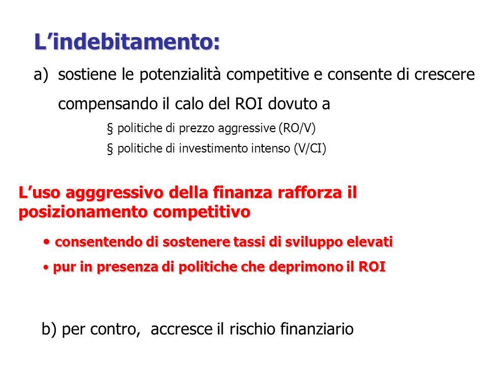 L'indebitamento: a)sostiene le potenzialità competitive e consente di crescere compensando il calo del ROI dovuto a § politiche di prezzo aggressive (
