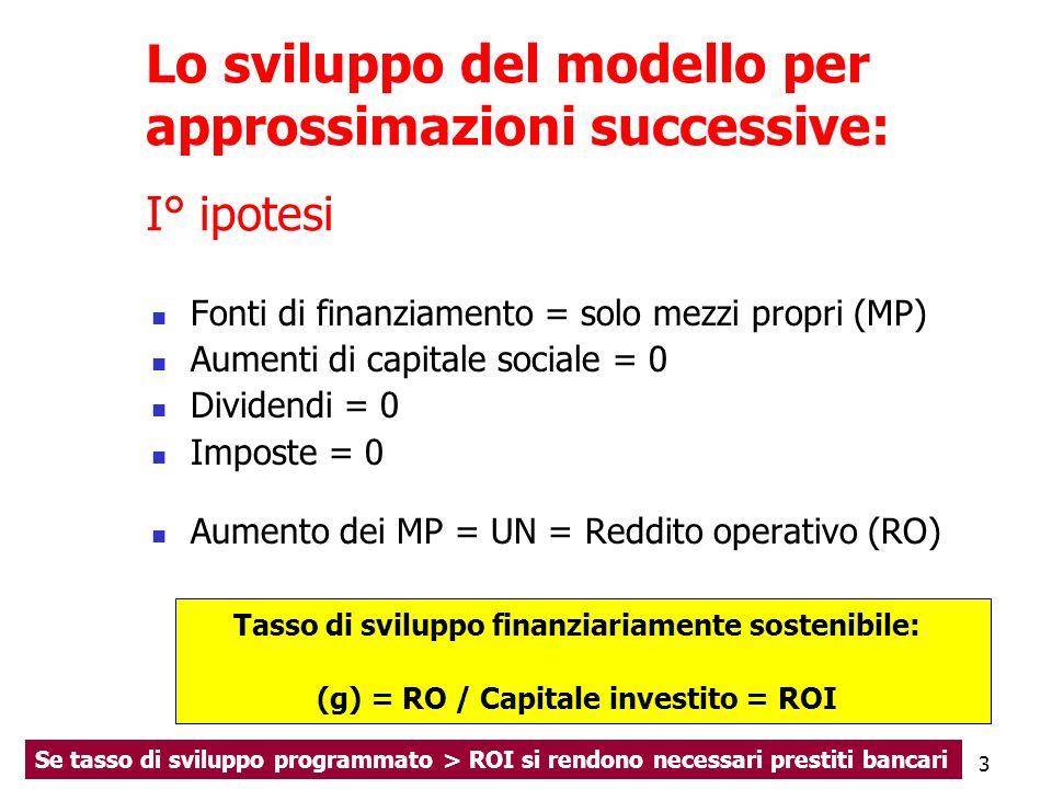 3 Lo sviluppo del modello per approssimazioni successive: I° ipotesi Fonti di finanziamento = solo mezzi propri (MP) Aumenti di capitale sociale = 0 D
