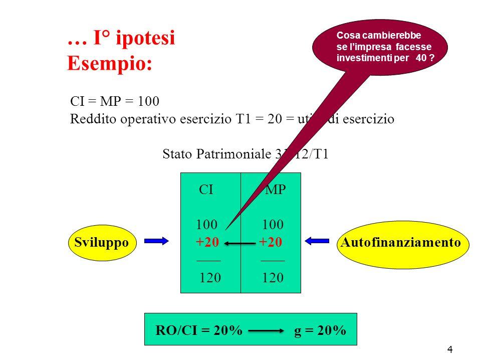 4 … I° ipotesi Esempio: CI = MP = 100 Reddito operativo esercizio T1 = 20 = utile di esercizio Stato Patrimoniale 31/12/T1 CI MP 100 100 Sviluppo +20