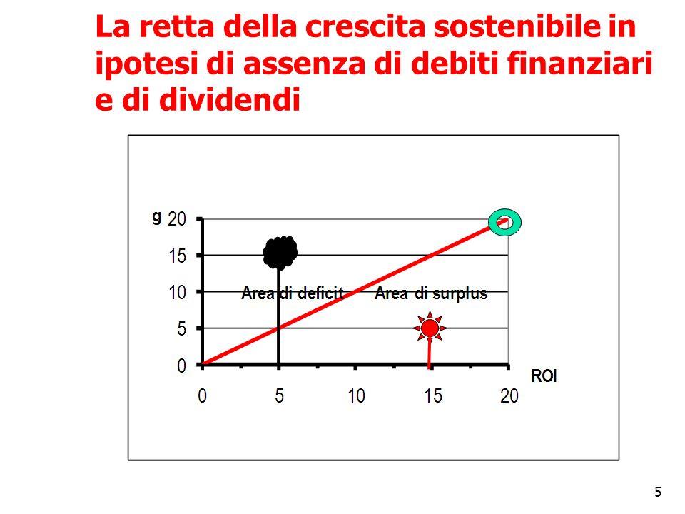 5 La retta della crescita sostenibile in ipotesi di assenza di debiti finanziari e di dividendi