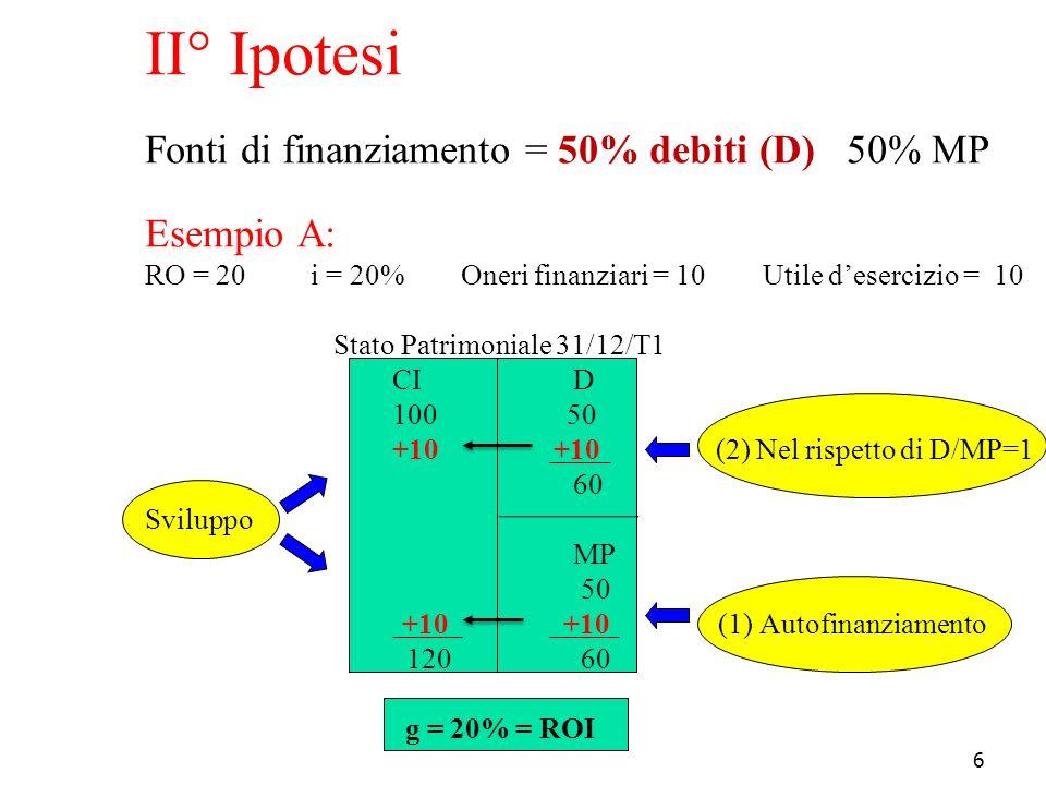 6 II° Ipotesi Fonti di finanziamento = 50% debiti (D) 50% MP Esempio A: RO = 20 i = 20% Oneri finanziari = 10 Utile d'esercizio = 10 Stato Patrimonial
