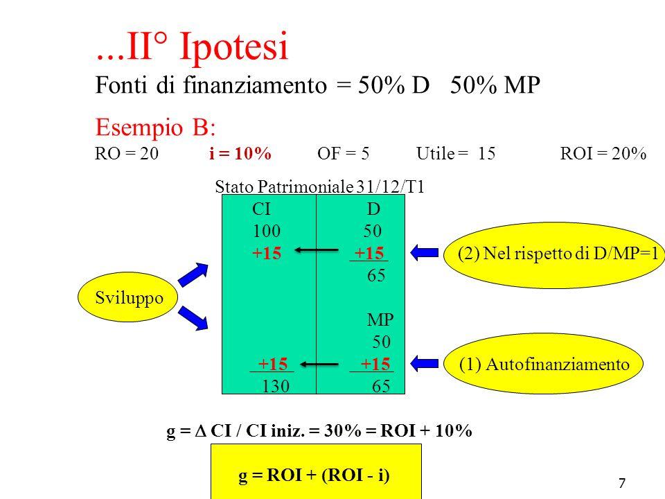 7...II° Ipotesi Fonti di finanziamento = 50% D 50% MP Esempio B: RO = 20 i = 10% OF = 5 Utile = 15 ROI = 20% Stato Patrimoniale 31/12/T1 CI D 100 50 +
