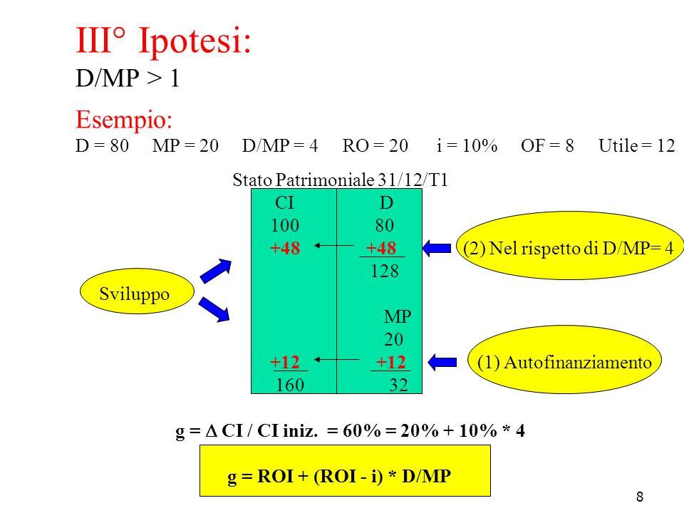 8 III° Ipotesi: D/MP > 1 Esempio: D = 80 MP = 20 D/MP = 4 RO = 20 i = 10% OF = 8 Utile = 12 Stato Patrimoniale 31/12/T1 CI D 100 80 +48 +48 (2) Nel ri