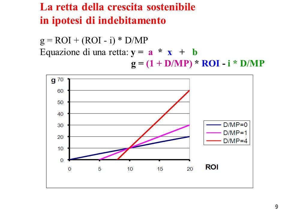 9 La retta della crescita sostenibile in ipotesi di indebitamento g = ROI + (ROI - i) * D/MP Equazione di una retta: y = a * x + b g = (1 + D/MP) * RO