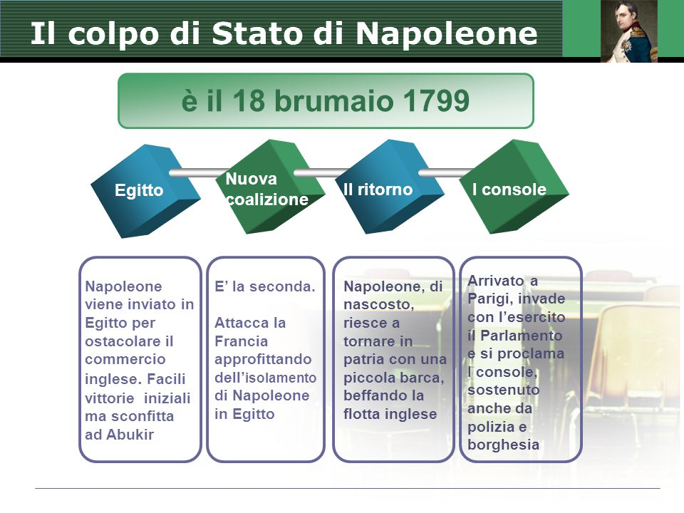 Il colpo di Stato di Napoleone Egitto Nuova coalizione Il ritornoI console Napoleone viene inviato in Egitto per ostacolare il commercio inglese. Faci