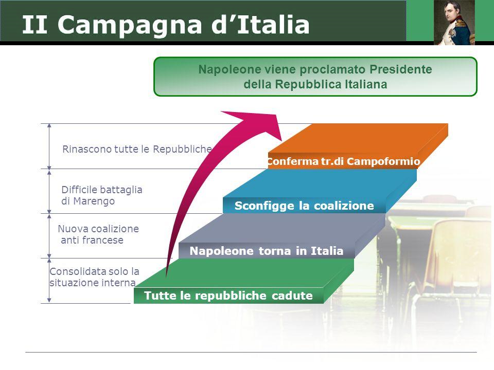 II Campagna d'Italia Rinascono tutte le Repubbliche Difficile battaglia di Marengo Consolidata solo la situazione interna Nuova coalizione anti france