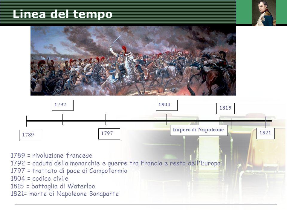 1792 1797 1804 Impero di Napoleone 1789 1815 1789 = rivoluzione francese 1792 = caduta della monarchie e guerre tra Francia e resto dell ' Europa 1797 = trattato di pace di Campoformio 1804 = codice civile 1815 = battaglia di Waterloo 1821= morte di Napoleone Bonaparte 1821 Linea del tempo