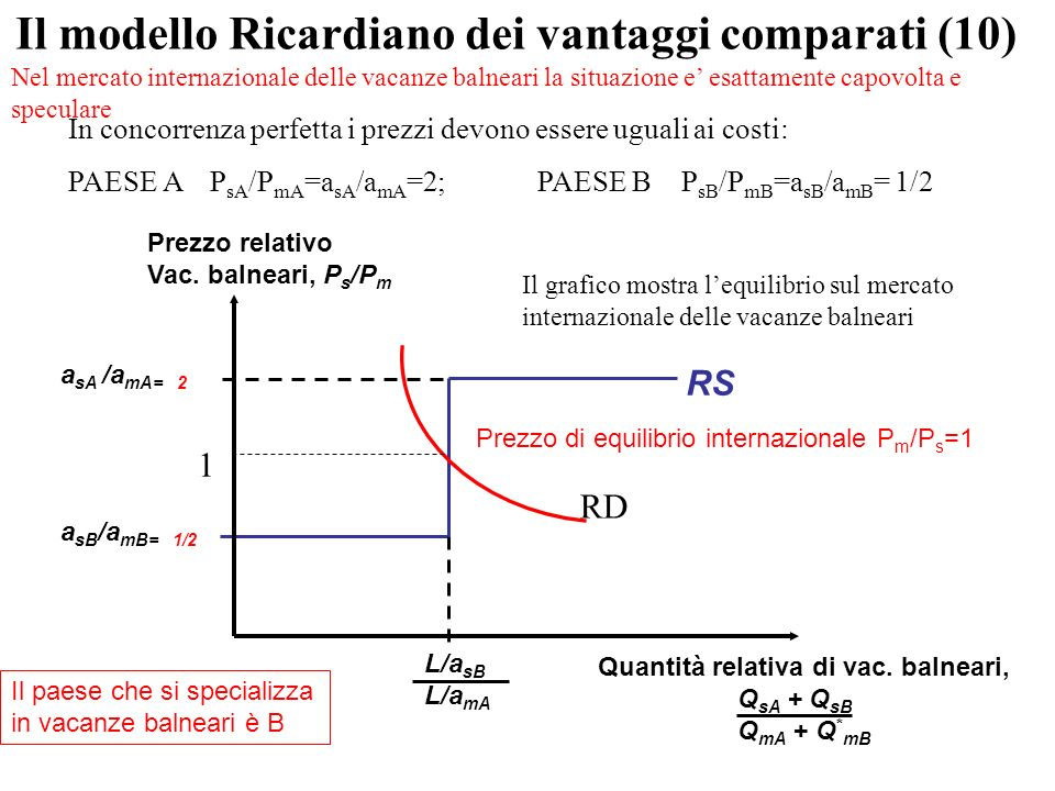 a sB /a mB= 1/2 a sA /a mA= 2 RS Prezzo relativo Vac.