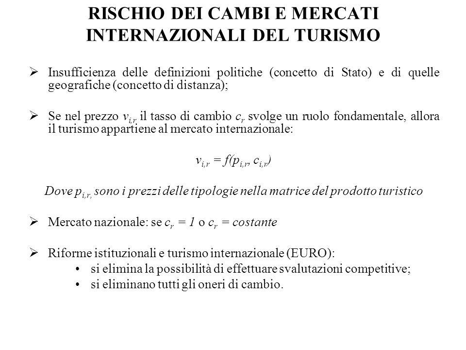 RISCHIO DEI CAMBI E MERCATI INTERNAZIONALI DEL TURISMO  Insufficienza delle definizioni politiche (concetto di Stato) e di quelle geografiche (concetto di distanza);  Se nel prezzo v i,r il tasso di cambio c r svolge un ruolo fondamentale, allora il turismo appartiene al mercato internazionale: v i,r = f(p i,r, c i,r ) Dove p i,r, sono i prezzi delle tipologie nella matrice del prodotto turistico  Mercato nazionale: se c r = 1 o c r = costante  Riforme istituzionali e turismo internazionale (EURO): si elimina la possibilità di effettuare svalutazioni competitive; si eliminano tutti gli oneri di cambio.