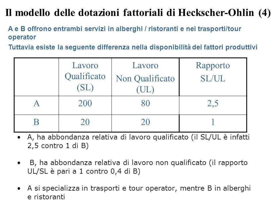 A, ha abbondanza relativa di lavoro qualificato (il SL/UL è infatti 2,5 contro 1 di B) B, ha abbondanza relativa di lavoro non qualificato (il rapporto UL/SL è pari a 1 contro 0,4 di B) A si specializza in trasporti e tour operator, mentre B in alberghi e ristoranti Lavoro Qualificato (SL) Lavoro Non Qualificato (UL) Rapporto SL/UL A200802,5 B20 1 A e B offrono entrambi servizi in alberghi / ristoranti e nei trasporti/tour operator Tuttavia esiste la seguente differenza nella disponibilità dei fattori produttivi Il modello delle dotazioni fattoriali di Heckscher-Ohlin (4)
