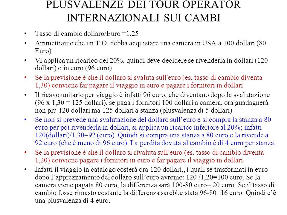 VEDIAMO IN DETTAGLIO QUANTO DETTO TASSO DI CAMBIO RIMANE COSTANTE (usare dollari o euro è indifferente) Acquisto fattore primario della vacanza _ Tempo t Vendita della vacanza _ Tempo t+1 Tasso di cambio C t = 1,25 100 $120$ (margine 20 $ che è il 20%) (80 €)(96 €) (margine 16 euro, che è il 20%) TASSO DI CAMBIO VARIA (si acquista in dollari e si vende in euro) Tasso di cambio C t = 1,25Tasso di cambio C t = 1,30 100 $96 € Per ricavare il margine si riporta la vendita in dollari 96 / 1,30 =125 125 -100 =25 dollari, il margine è superiore ai 20 dollari quindi mark-up superiore al 20% Si vuole applicare un ricarico (mark up) del 20% Il dollaro si deprezza nei confronti dell'euro, quindi il tasso di cambio passa da 1,25 ad 1,30 Quando l'euro si apprezza conviene acquistare in dollari e vendere in euro!