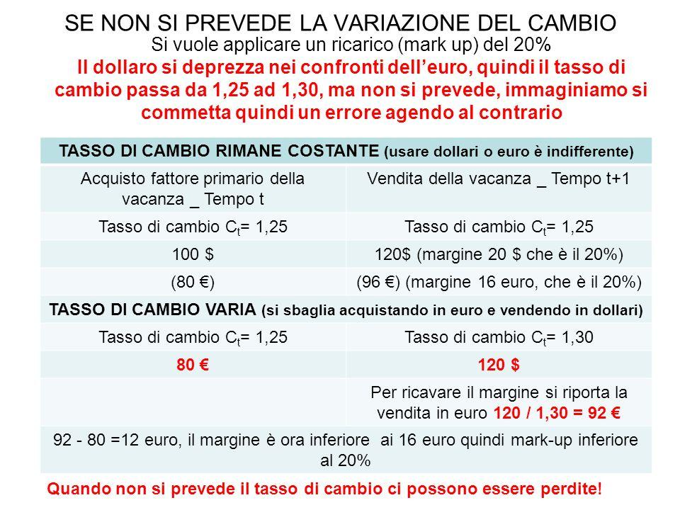 SE NON SI PREVEDE LA VARIAZIONE DEL CAMBIO TASSO DI CAMBIO RIMANE COSTANTE (usare dollari o euro è indifferente) Acquisto fattore primario della vacanza _ Tempo t Vendita della vacanza _ Tempo t+1 Tasso di cambio C t = 1,25 100 $120$ (margine 20 $ che è il 20%) (80 €)(96 €) (margine 16 euro, che è il 20%) TASSO DI CAMBIO VARIA (si sbaglia acquistando in euro e vendendo in dollari) Tasso di cambio C t = 1,25Tasso di cambio C t = 1,30 80 €120 $ Per ricavare il margine si riporta la vendita in euro 120 / 1,30 = 92 € 92 - 80 =12 euro, il margine è ora inferiore ai 16 euro quindi mark-up inferiore al 20% Si vuole applicare un ricarico (mark up) del 20% Il dollaro si deprezza nei confronti dell'euro, quindi il tasso di cambio passa da 1,25 ad 1,30, ma non si prevede, immaginiamo si commetta quindi un errore agendo al contrario Quando non si prevede il tasso di cambio ci possono essere perdite!