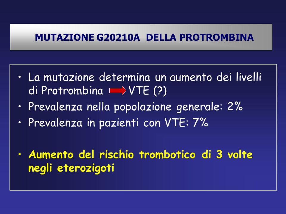 MUTAZIONE G20210A DELLA PROTROMBINA La mutazione determina un aumento dei livelli di Protrombina VTE (?) Prevalenza nella popolazione generale: 2% Pre