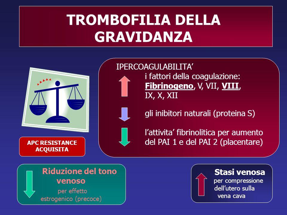 TROMBOFILIA DELLA GRAVIDANZA IPERCOAGULABILITA' i fattori della coagulazione: Fibrinogeno, V, VII, VIII, IX, X, XII gli inibitori naturali (proteina S