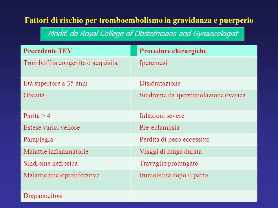 Fattori di rischio per tromboembolismo in gravidanza e puerperio Precedente TEVProcedure chirurgiche Trombofilia congenita o acquisitaIperemesi Età superiore a 35 anniDisidratazione ObesitàSindrome da iperstimolazione ovarica Parità > 4Infezioni severe Estese varici venosePre-eclampsia ParaplegiaPerdita di peso eccessivo Malattie infiammatorieViaggi di lunga durata Sindrome nefrosicaTravaglio prolungato Malattie mieloproliferativeImmobilità dopo il parto Drepanocitosi Modif.
