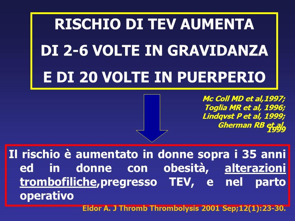 RISCHIO TROMBOEMBOLICO IN GRAVIDANZA PER LE DONNE CON TROMBOFILIA RR Probabilità di trombosi in gravidanza Deficit di AT III Deficit di proteina C e S13-501:3, 1:40 Fattore V Leiden - eterozigosi4-16 1:500 - omozigosi20-80 1:70 Mutazione F II Protrombina2-16 1:200-500 F V Leiden + Mutazione F II84 1:25 ( Zotz, Gerhardt, Scharf.