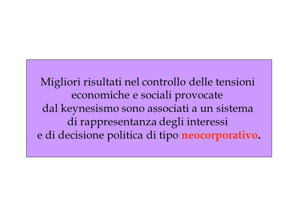 Migliori risultati nel controllo delle tensioni economiche e sociali provocate dal keynesismo sono associati a un sistema di rappresentanza degli interessi e di decisione politica di tipo neocorporativo.