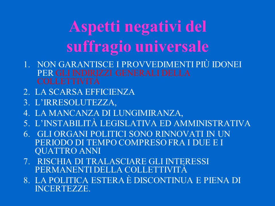 Aspetti negativi del suffragio universale 1.NON GARANTISCE I PROVVEDIMENTI PIÙ IDONEI PER GLI INDIRIZZI GENERALI DELLA COLLETTIVITÀ 2.LA SCARSA EFFICIENZA 3.L'IRRESOLUTEZZA, 4.LA MANCANZA DI LUNGIMIRANZA, 5.L'INSTABILITÀ LEGISLATIVA ED AMMINISTRATIVA 6.