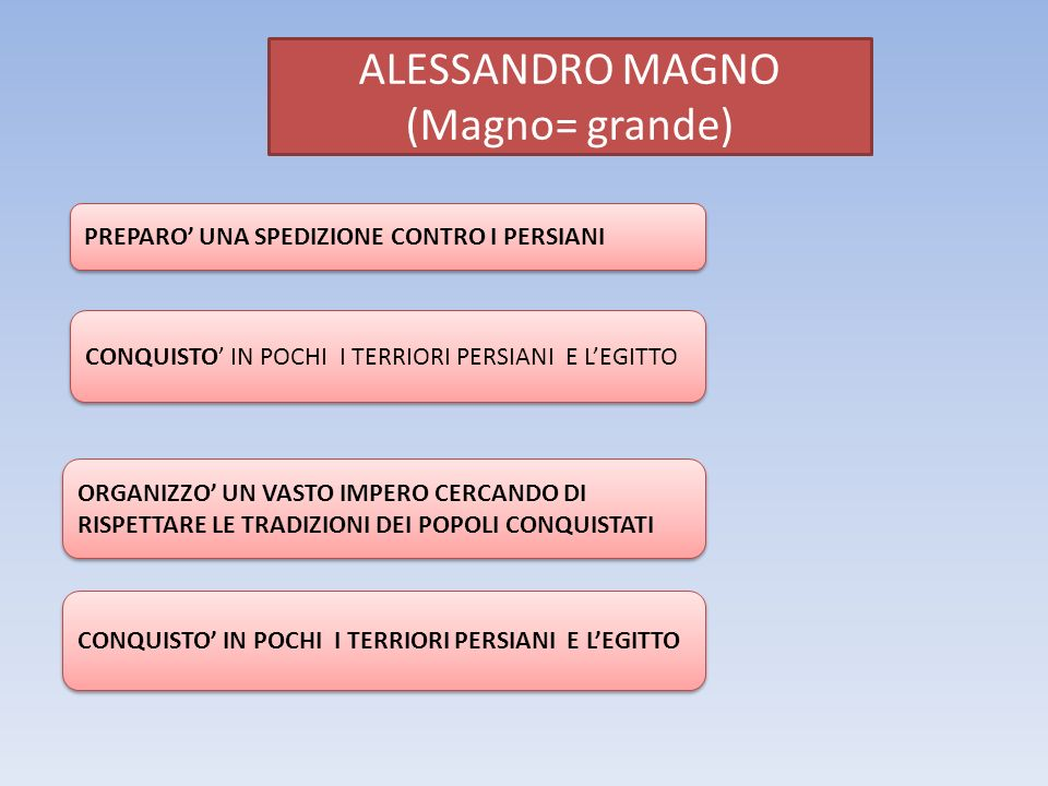 ALESSANDRO MAGNO (Magno= grande) PREPARO' UNA SPEDIZIONE CONTRO I PERSIANI CONQUISTO' IN POCHI I TERRIORI PERSIANI E L'EGITTO ORGANIZZO' UN VASTO IMPE