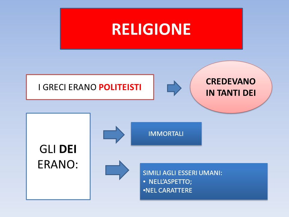 RELIGIONE I GRECI ERANO POLITEISTI GLI DEI ERANO: CREDEVANO IN TANTI DEI IMMORTALI SIMILI AGLI ESSERI UMANI: NELL'ASPETTO; NEL CARATTERE SIMILI AGLI ESSERI UMANI: NELL'ASPETTO; NEL CARATTERE