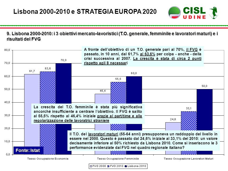 Fonte: Istat Lisbona 2000-2010 e STRATEGIA EUROPA 2020 9. Lisbona 2000-2010: i 3 obiettivi mercato-lavoristici (T.O. generale, femminile e lavoratori