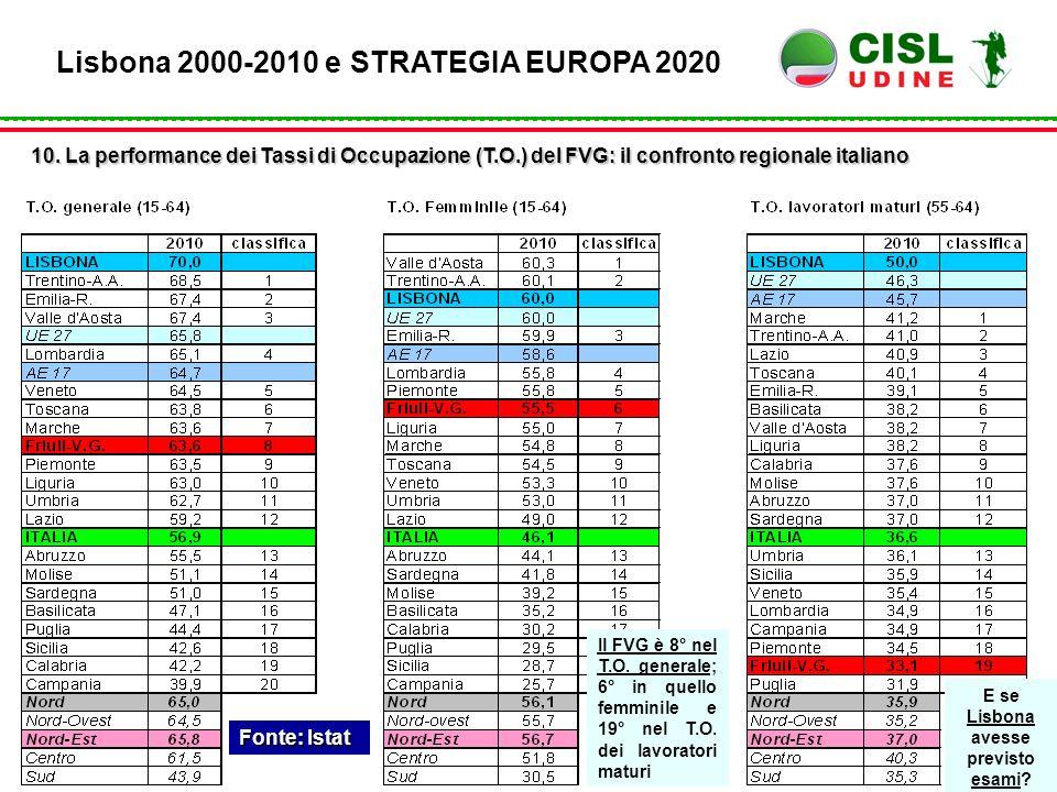 Fonte: Istat Lisbona 2000-2010 e STRATEGIA EUROPA 2020 10. La performance dei Tassi di Occupazione (T.O.) del FVG: il confronto regionale italiano E s