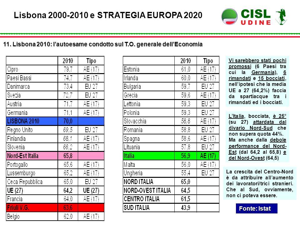 Fonte: Istat Lisbona 2000-2010 e STRATEGIA EUROPA 2020 11. Lisbona 2010: l'autoesame condotto sul T.O. generale dell'Economia Vi sarebbero stati pochi