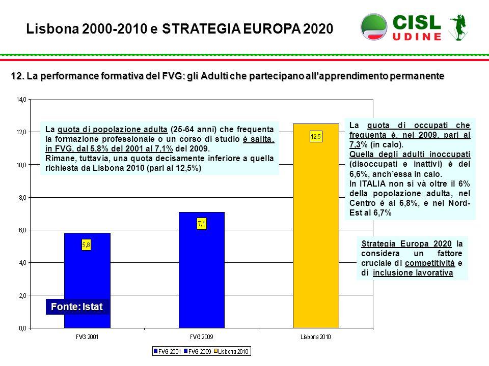 Fonte: Istat Lisbona 2000-2010 e STRATEGIA EUROPA 2020 12. La performance formativa del FVG: gli Adulti che partecipano all'apprendimento permanente L