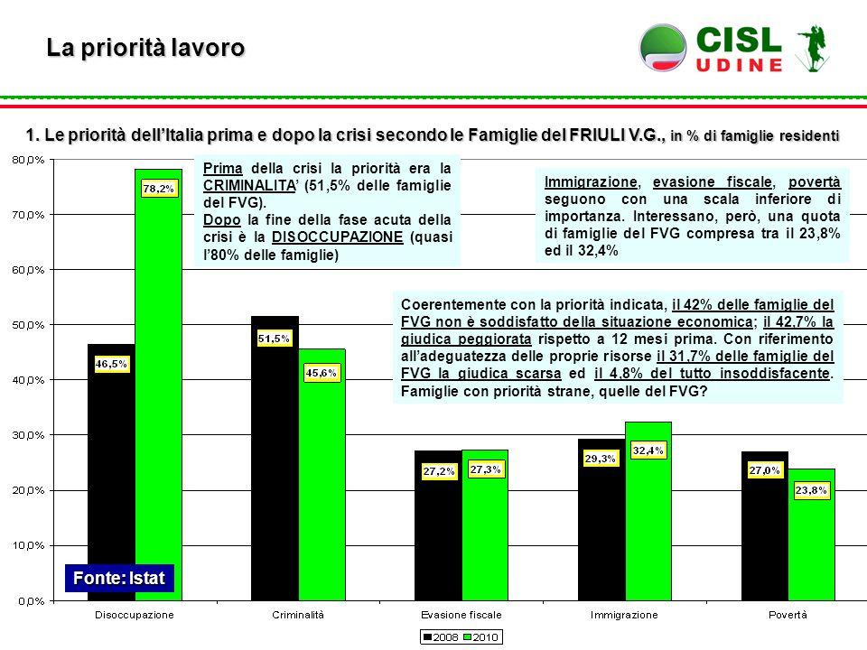 Fonte: Istat La priorità lavoro 1. Le priorità dell'Italia prima e dopo la crisi secondo le Famiglie del FRIULI V.G., in % di famiglie residenti Prima