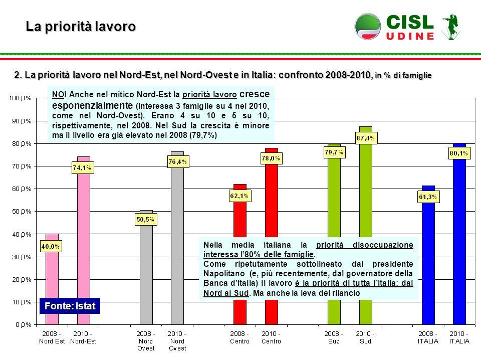 Fonte: Istat La priorità lavoro 2. La priorità lavoro nel Nord-Est, nel Nord-Ovest e in Italia: confronto 2008-2010, in % di famiglie NO! Anche nel mi