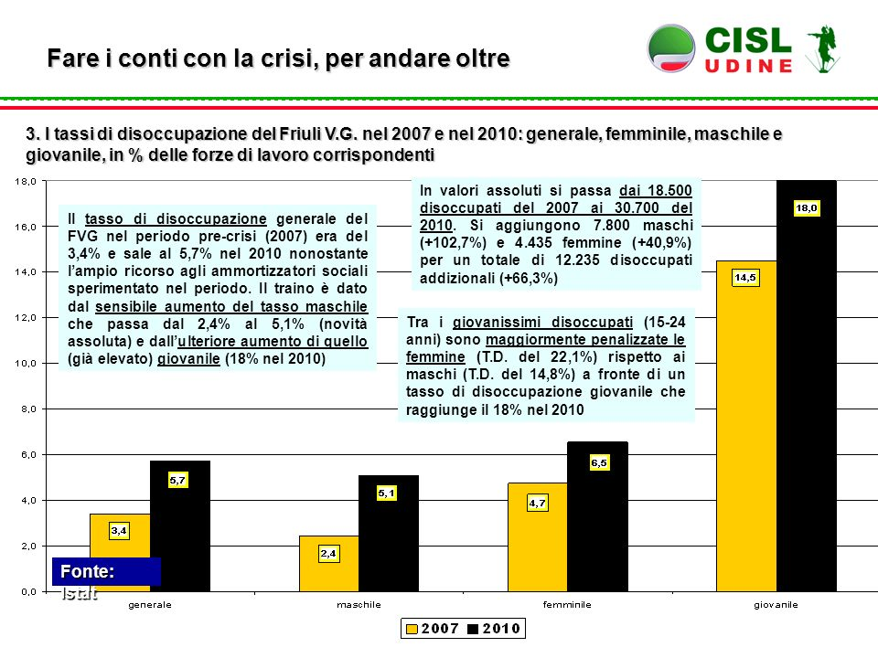 Fonte: Istat Fare i conti con la crisi, per andare oltre 3. I tassi di disoccupazione del Friuli V.G. nel 2007 e nel 2010: generale, femminile, maschi