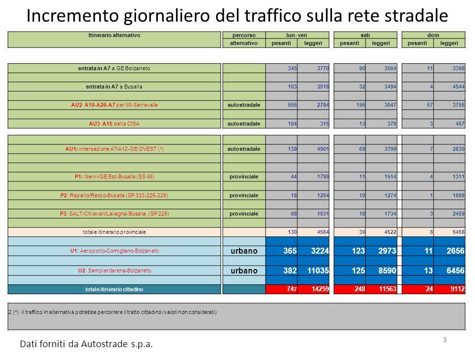3 Incremento giornaliero del traffico sulla rete stradale 3 Dati forniti da Autostrade s.p.a.