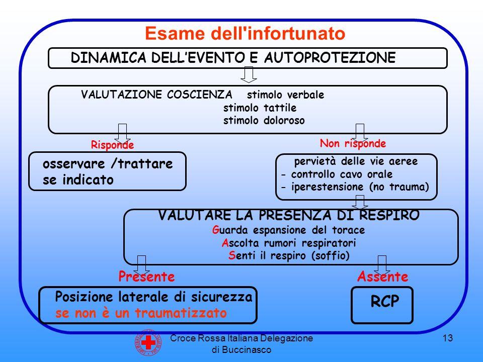 Croce Rossa Italiana Delegazione di Buccinasco 13 C O N V E N Z I O N E D I G I N E V R A 2 2 A G O S T O 1 8 6 4 VALUTAZIONE COSCIENZAstimolo verbale stimolo tattile stimolo doloroso Risponde VALUTARE LA PRESENZA DI RESPIRO Guarda espansione del torace Ascolta rumori respiratori Senti il respiro (soffio) Non risponde osservare /trattare se indicato pervietà delle vie aeree - controllo cavo orale - iperestensione (no trauma) Presente Posizione laterale di sicurezza se non è un traumatizzato DINAMICA DELL'EVENTO E AUTOPROTEZIONE Esame dell infortunato Assente RCP