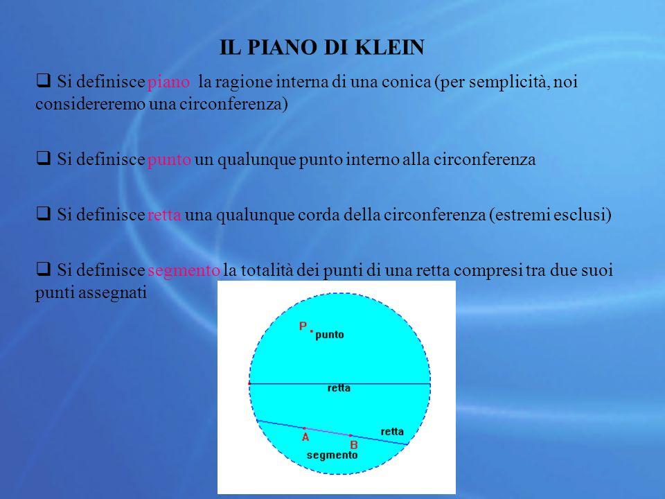 IL PIANO DI KLEIN  Si definisce piano la ragione interna di una conica (per semplicità, noi considereremo una circonferenza)  Si definisce punto un