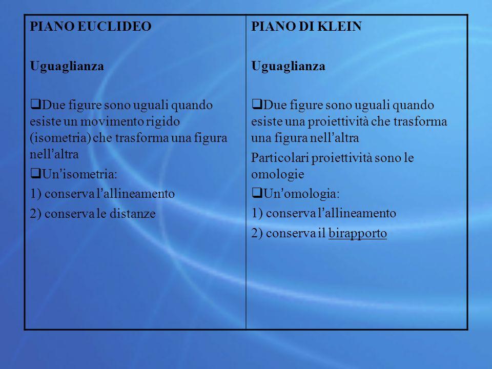 PIANO EUCLIDEO Uguaglianza  Due figure sono uguali quando esiste un movimento rigido (isometria) che trasforma una figura nell'altra  Un'isometria: 1) conserva l'allineamento 2) conserva le distanze PIANO DI KLEIN Uguaglianza  Due figure sono uguali quando esiste una proiettività che trasforma una figura nell'altra Particolari proiettività sono le omologie  Un'omologia: 1) conserva l'allineamento 2) conserva il birapporto