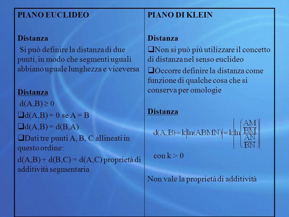 PIANO EUCLIDEO Distanza Si può definire la distanza di due punti, in modo che segmenti uguali abbiano uguale lunghezza e viceversa Distanza d(A,B)  0  d(A,B) = 0 se A = B  d(A,B) = d(B,A)  Dati tre punti A, B, C allineati in questo ordine: d(A,B) + d(B,C) = d(A,C) proprietà di additività segmentaria PIANO DI KLEIN Distanza  Non si può più utilizzare il concetto di distanza nel senso euclideo  Occorre definire la distanza come funzione di qualche cosa che si conserva per omologie Distanza con k > 0 Non vale la proprietà di additività